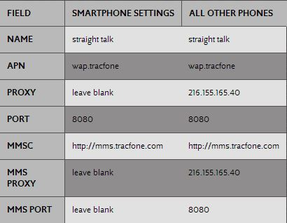Straight Talk T-Mobile APN Settings