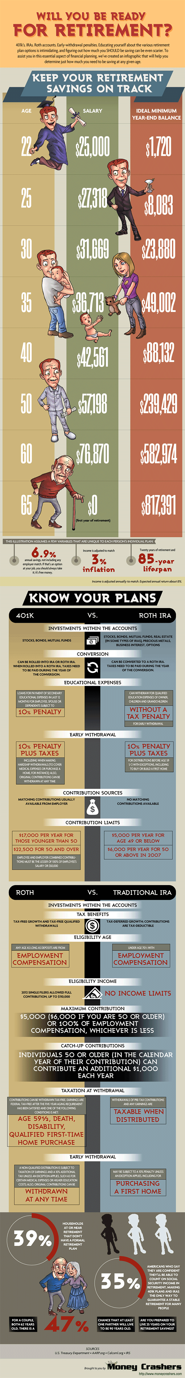 retirement savings infographic from Money Crashers