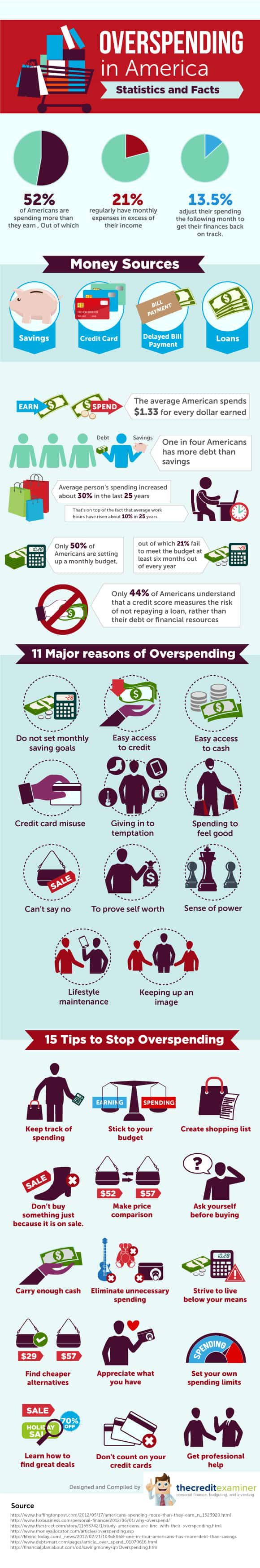 Overspending in America: Statistics and Facts
