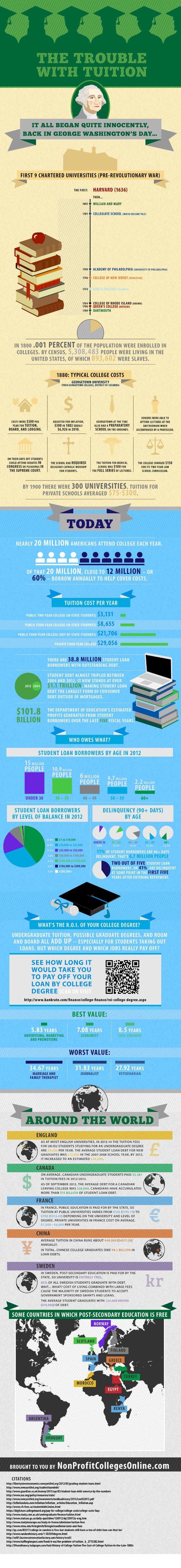 The Progression of College Tuition Over The Years education