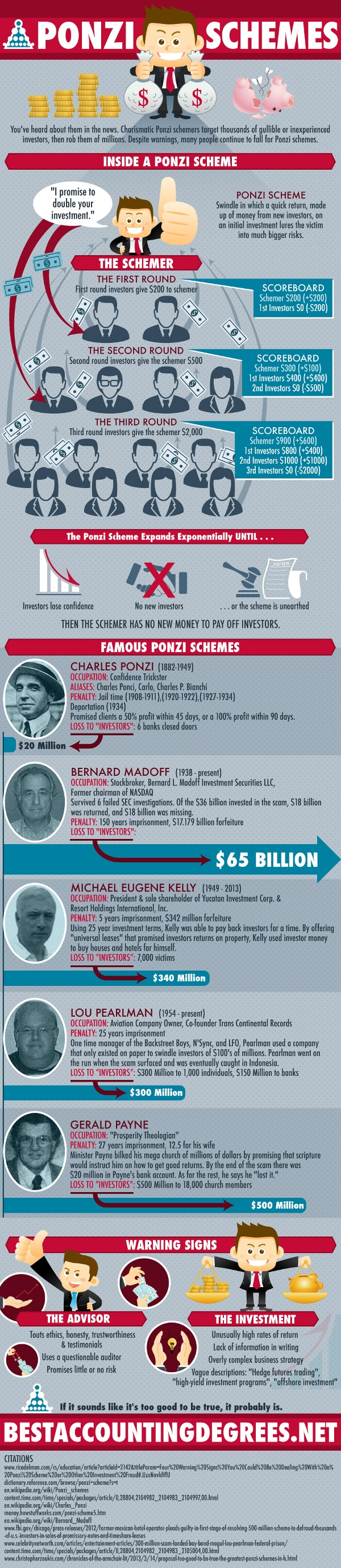 Ponzi Schemes   What They Are and Why We Fall For Them [Infographic] investing