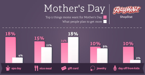 Top 5 things Moms want for Mother's Day