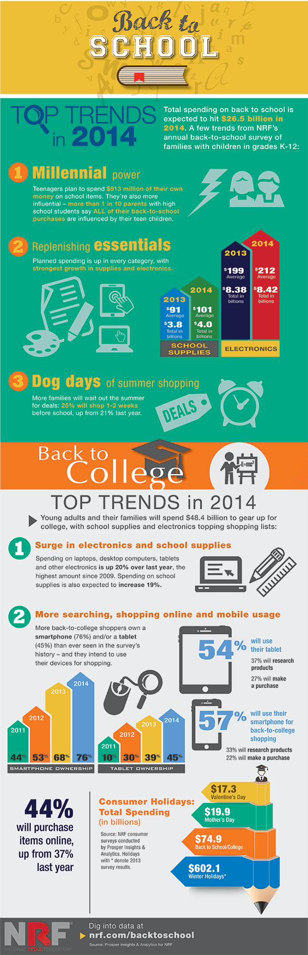 2014 Back to School Shopping Infographic