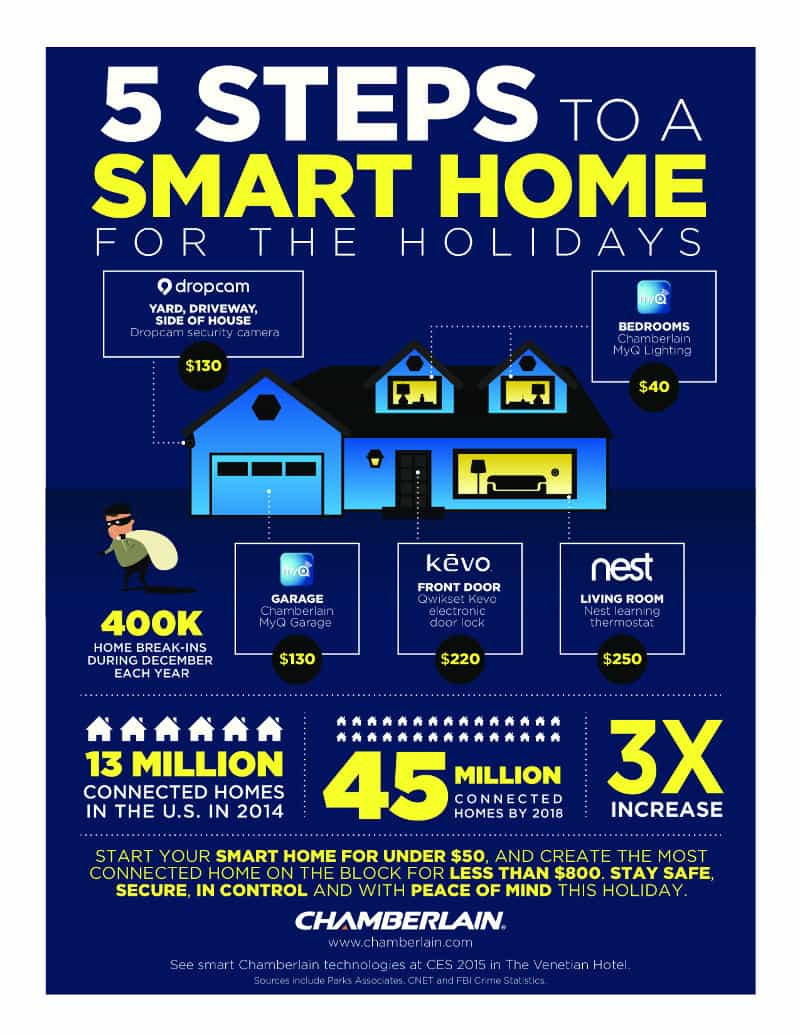5 ways to create a smart home for the holidays debt roundup for Smart home technology 2014