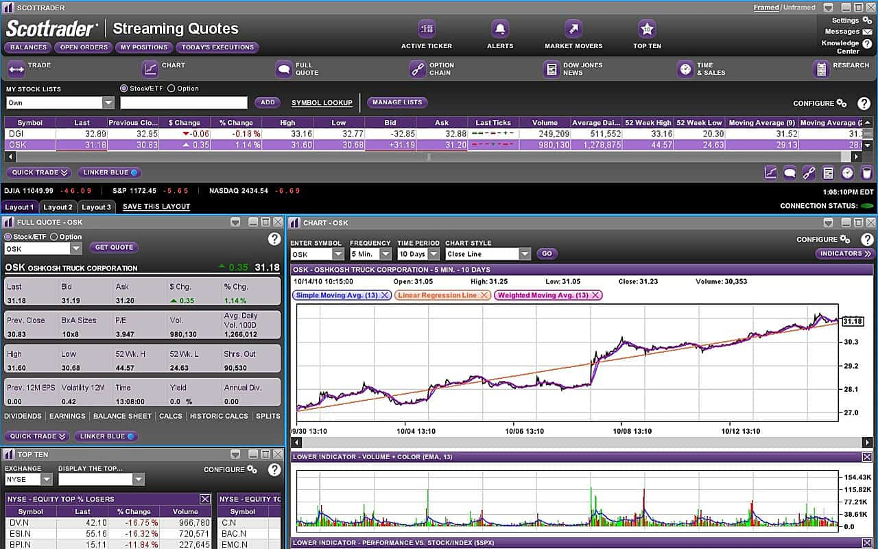 Scottrade virtual options trading
