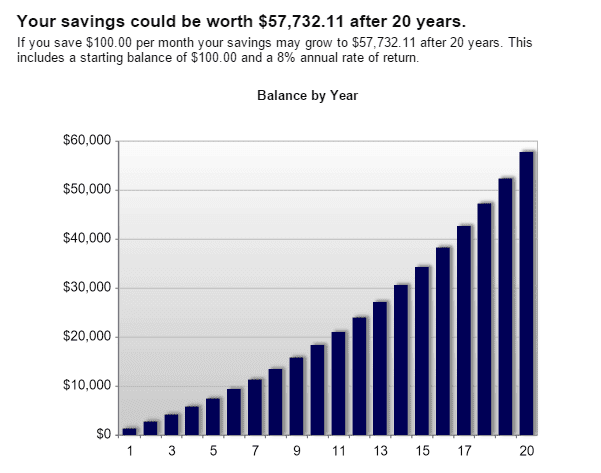 Compound interest graph