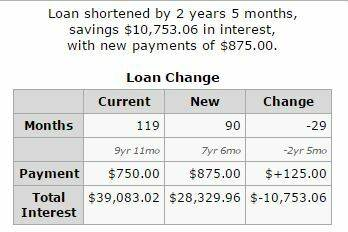 Making extra loan payments