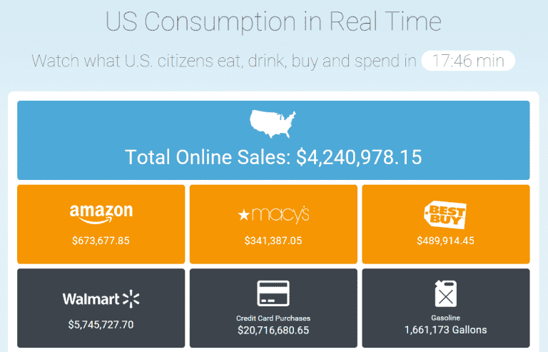 Here's What Americans Eat, Drink, and Spend in Real Time and It's Mind Blowing!