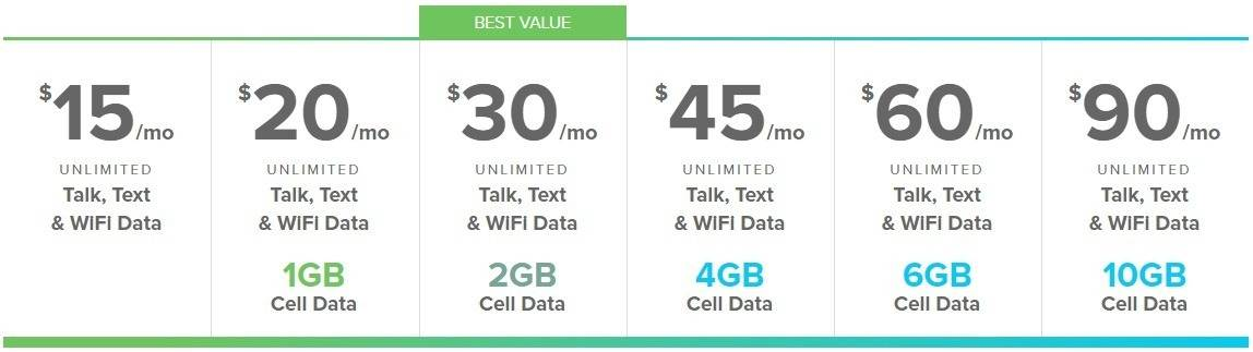 Republic Wireless pricing plans