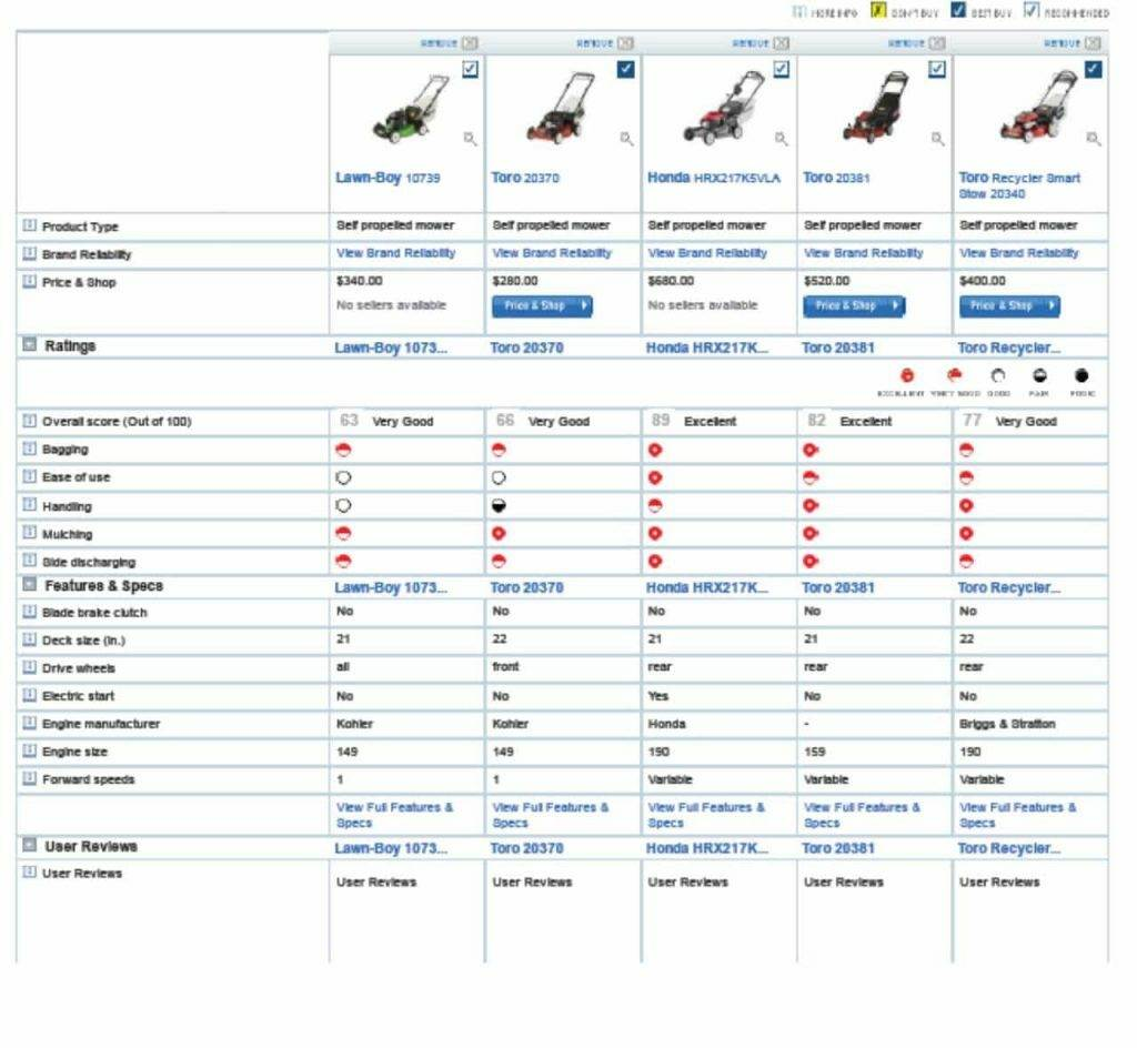 Self Propelled Comparison Chart