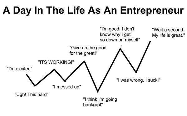 The day in the life of an entrepreneur